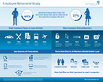 airbackup Employee Behavioral Study
