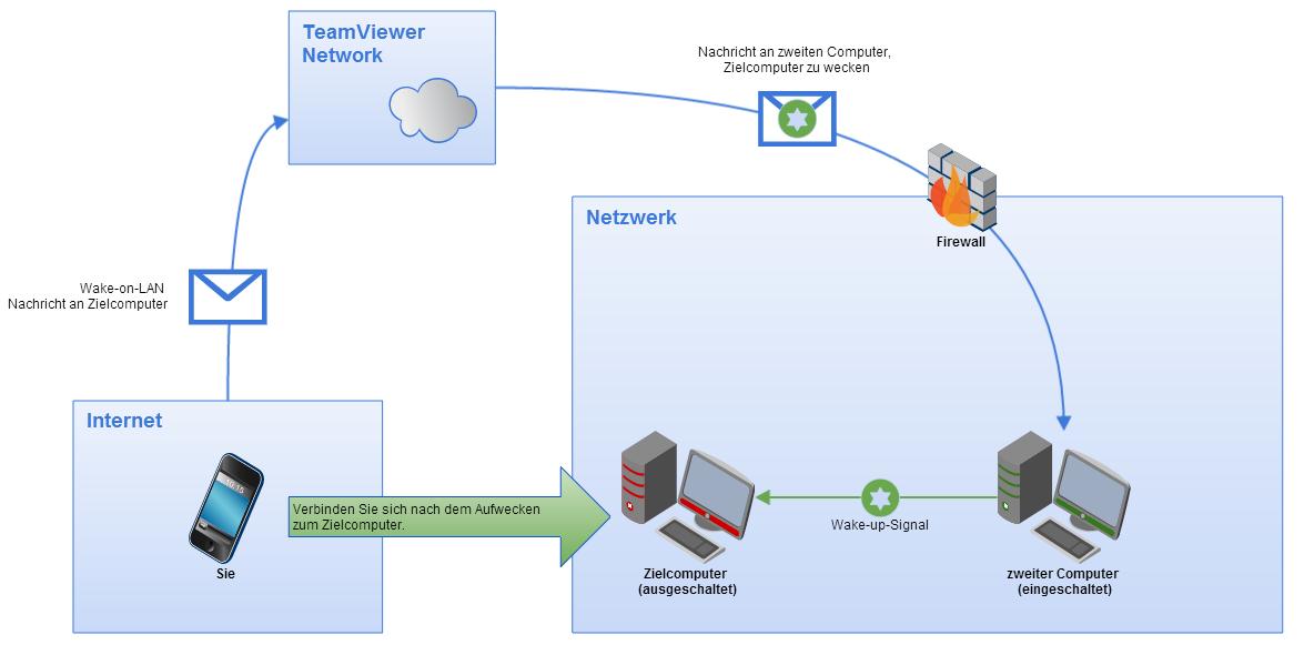 Abbildung von TeamViewer Wake-on-LAN über einen weitern TeamViewer im selben Netzwerk.