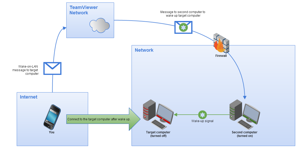 Illustration of TeamViewer Wake-on-LAN via another TeamViewer in the same network.