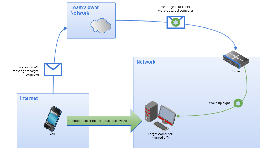 Illustration of TeamViewer Wake-on-LAN via its public address.
