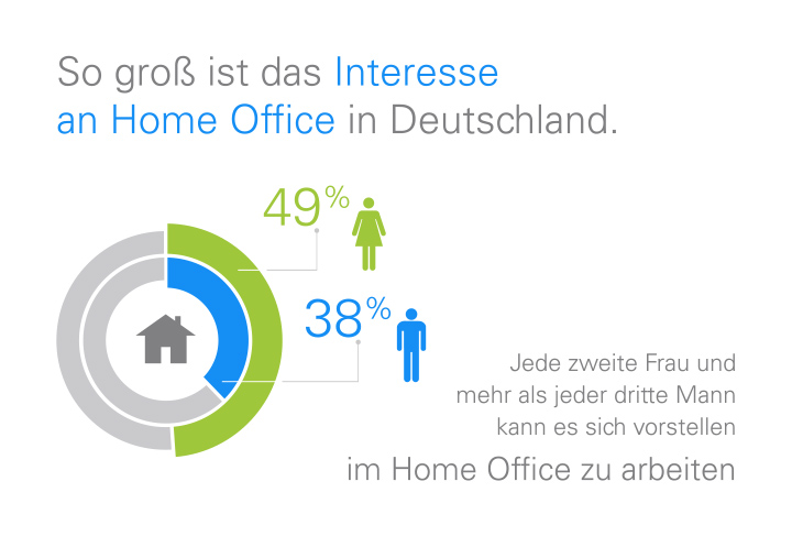 Interesse am Home-Office