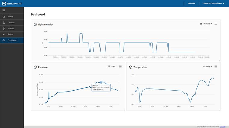TeamViewer IoT Dashboard