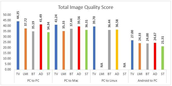 TeamViewer 14 Qualitest Evaluation'dan toplam görüntü kalitesi puanı, 2019